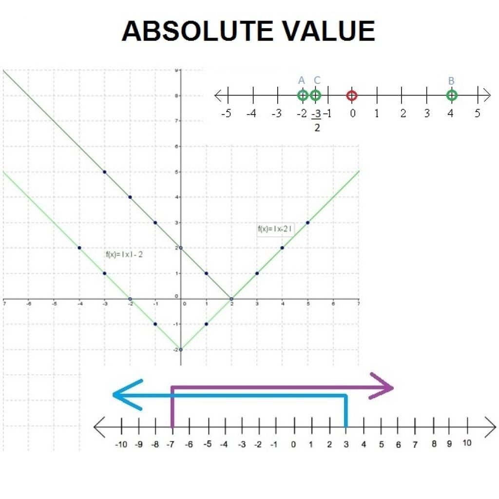 30 Absolute Value Inequalities Worksheet