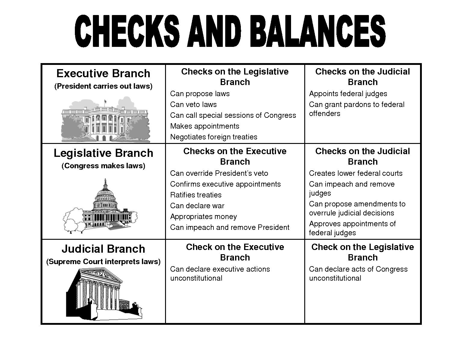 30 Branches Of Government Worksheet