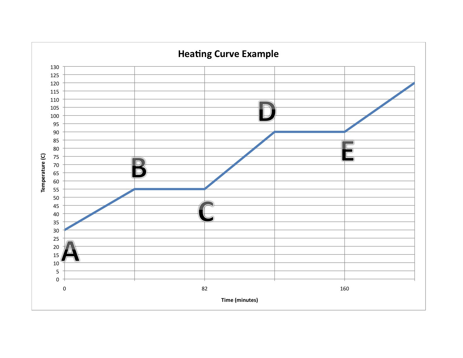 30 Heating And Cooling Curve Worksheet