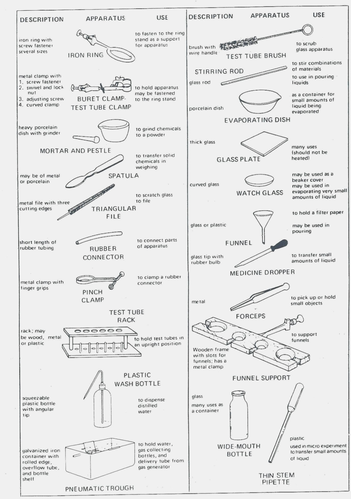 Lab Equipment Worksheet Answer Education Template