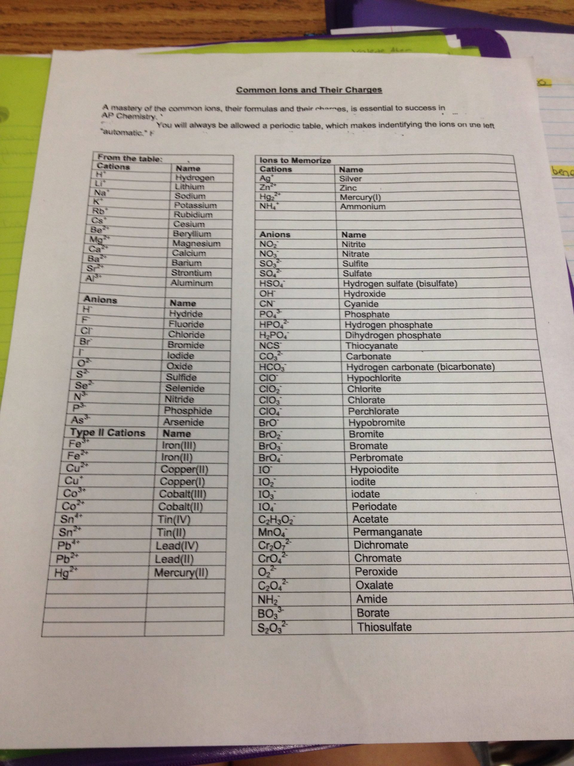 30 Nomenclature Worksheet 1 Monatomic Ions