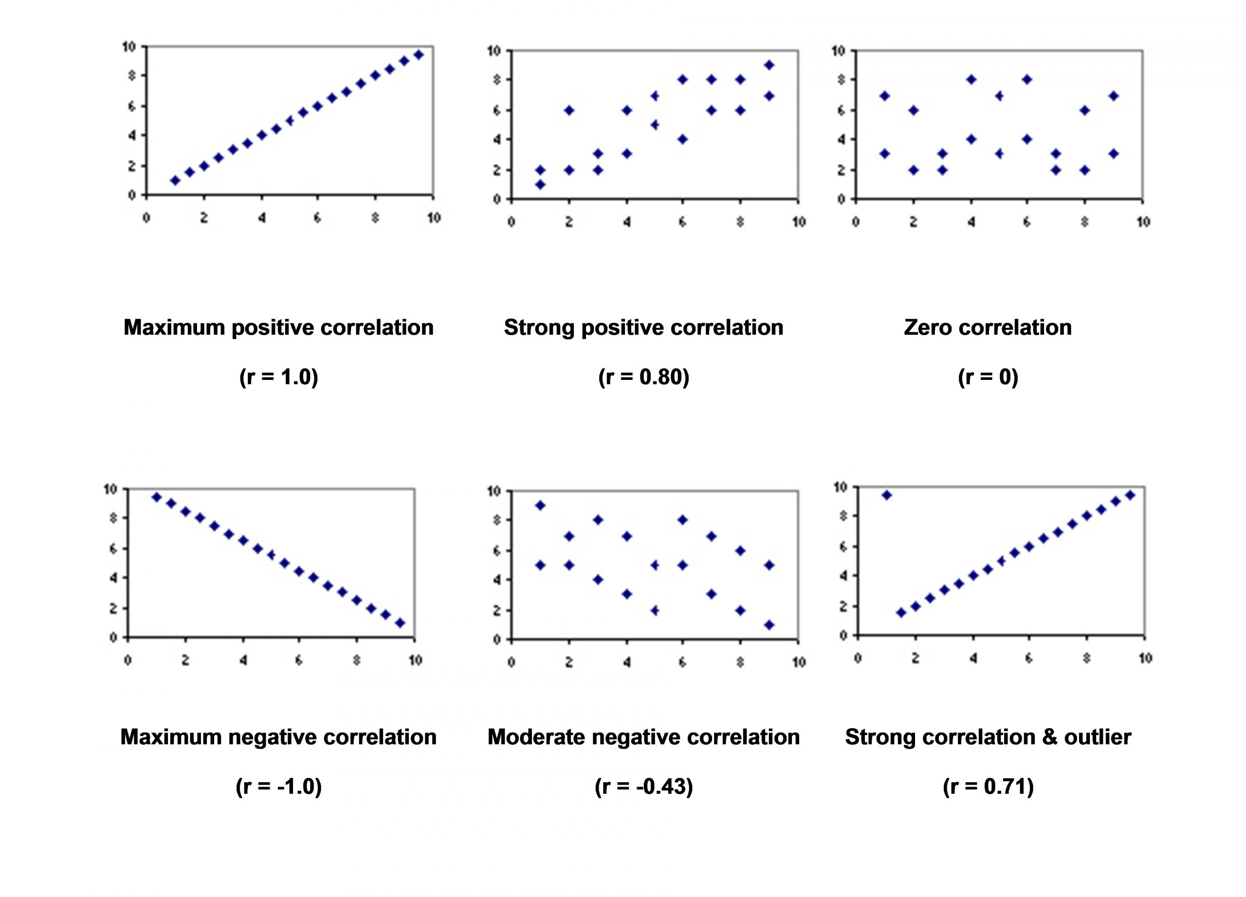 30 Scatter Plot Correlation Worksheet