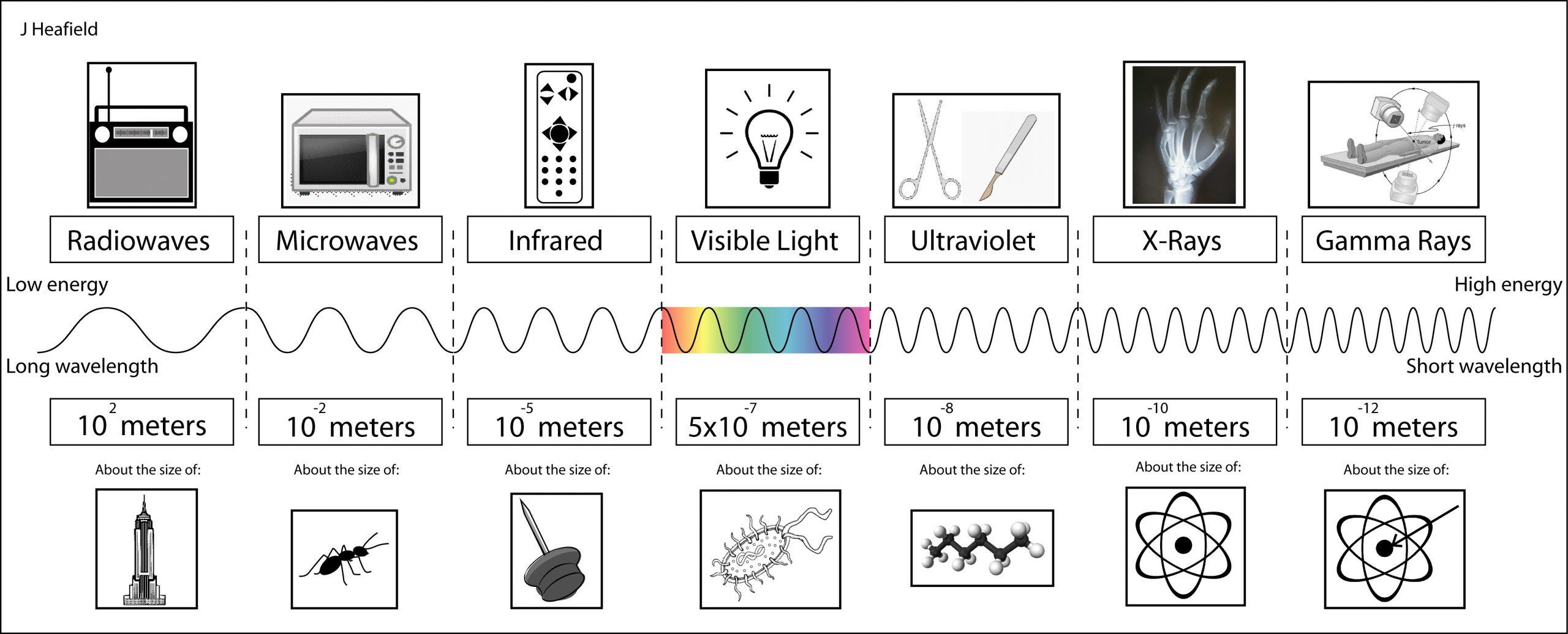 31 Electromagnetic Spectrum Worksheet High School