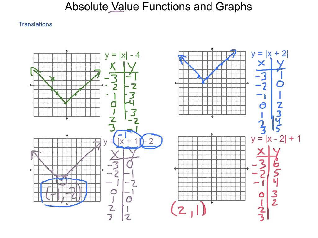 30 Graphing Absolute Value Inequalities Worksheet