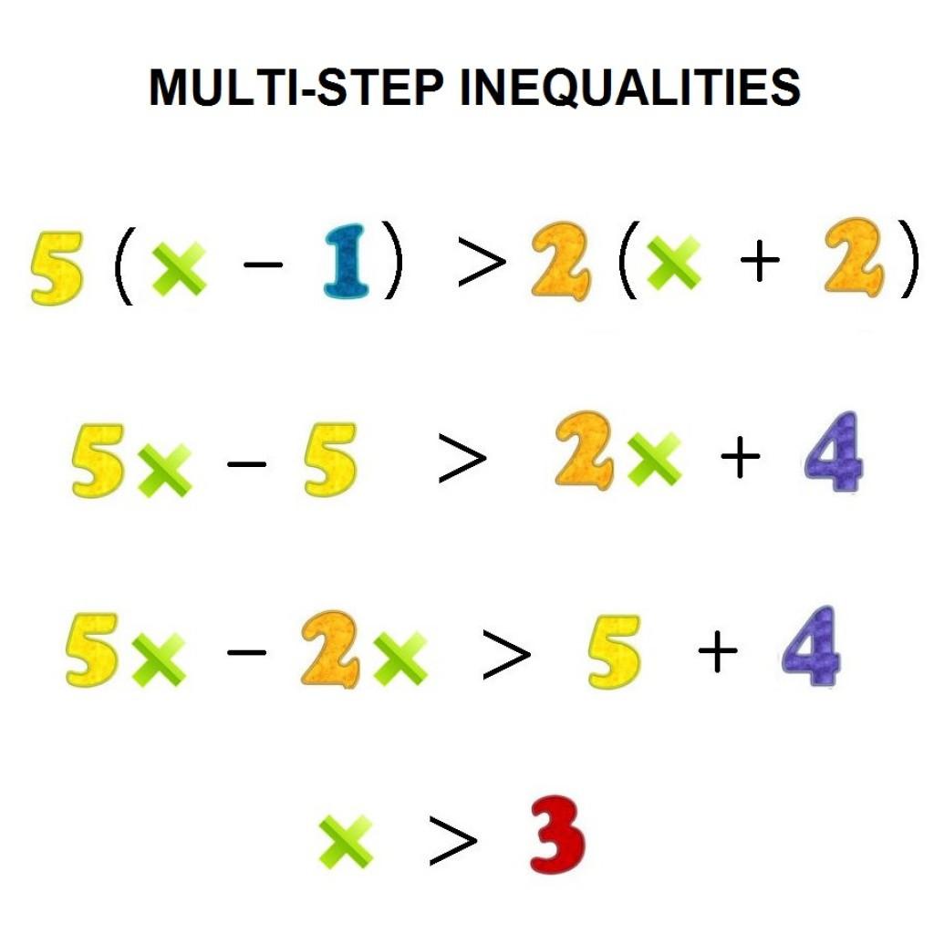 Solving Multi Step Inequalities Worksheet Education Template