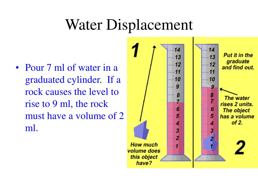 Volume By Water Displacement Worksheet Education Template