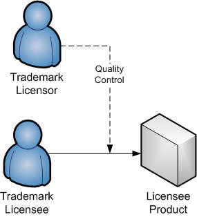 Trademark licensor quality control of a product