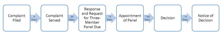 Uniform Domain Name Dispute Resolution Policy Timeline
