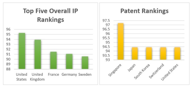 dominance the us patent system