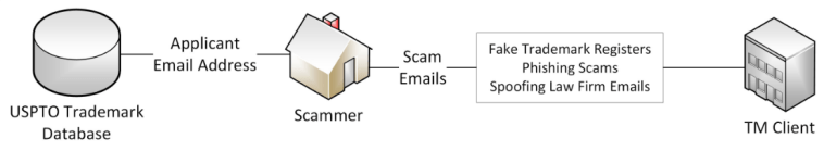 Trademark scam process after February 15, 2020