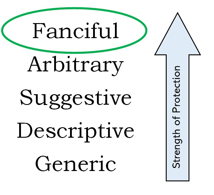 Fanciful Trademark Strength Scale