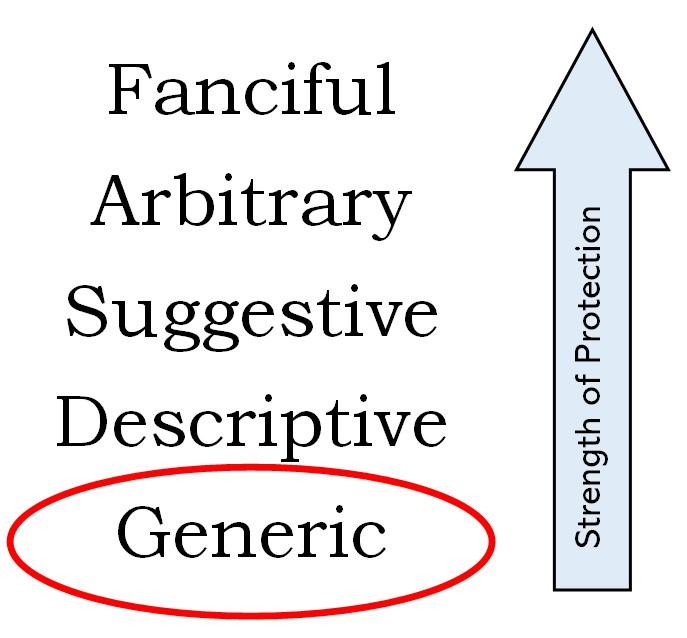 Generic Trademark Strength Chart