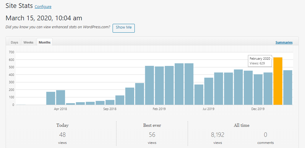 Illustration-Feb 2020 Milestone-graph-site stats