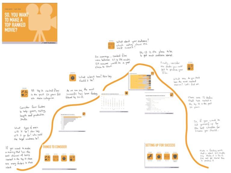 story mountain, storytelling, data, movies,
