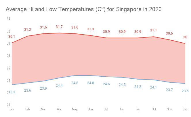 Average Temperature in Singapore for 2020