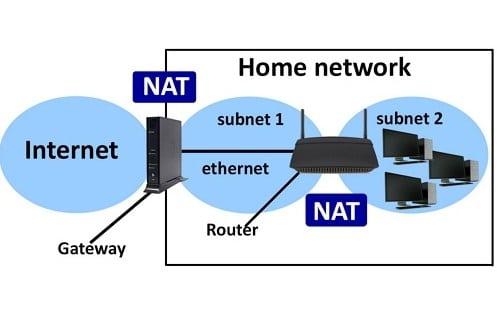Pengertian Internet Gateway, NAT, Jenis-Jenis dan Cara Kerja NAT