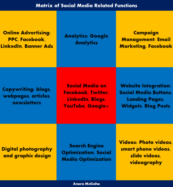 Matrix showing some of the skills needed to be effective in social media management.