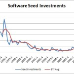 Software Seed Investments