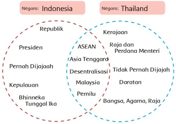 Halaman 126 kehidupan politik negara asean diagram venn 3