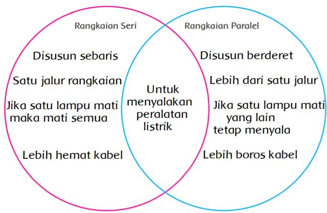Halaman 119 Diagram Venn Persamaan dan Perbedaan Rangkaian Seri dan Paralel