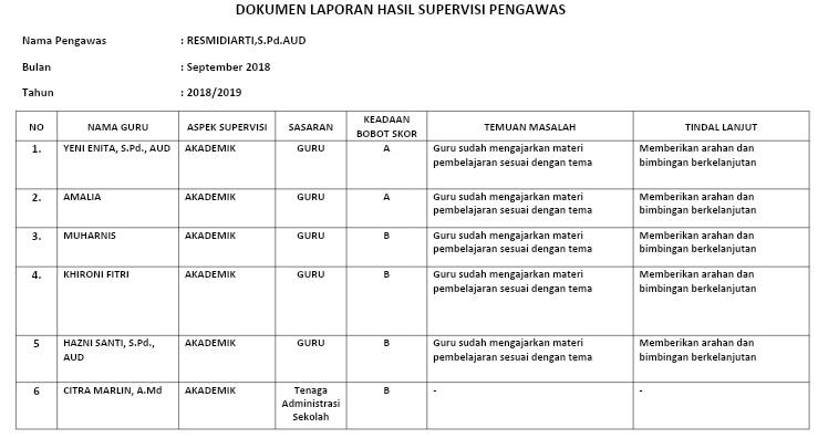 Contoh Dokumen Supervisi dari Pemilik Yayasan Pemerintah kepada Lembaga