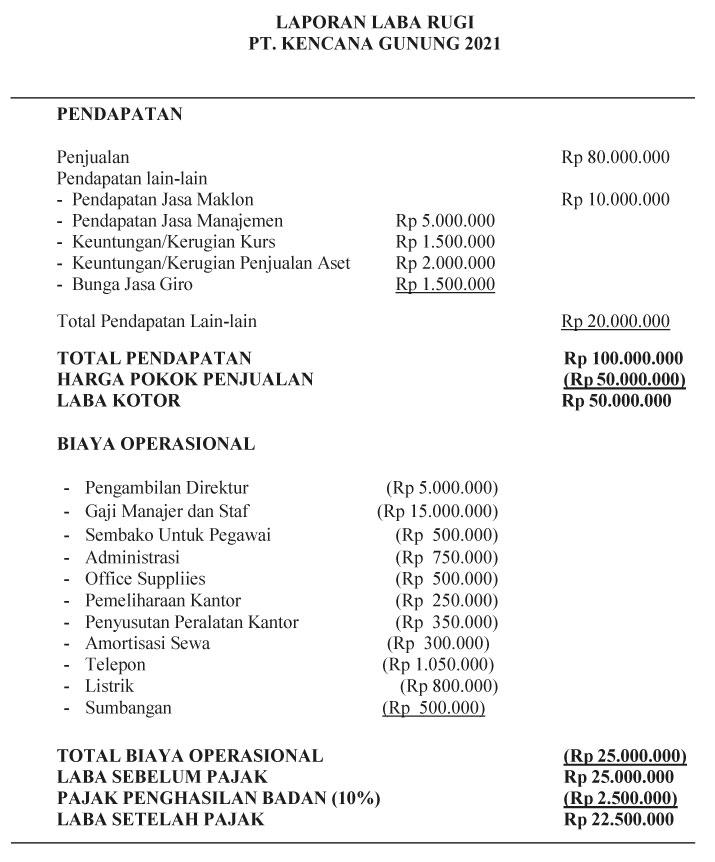 contoh laporan laba rugi fiskal dan komersial
