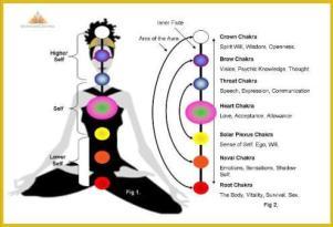 Aura Chakra Healing,chakra healing,Seven major chakras
