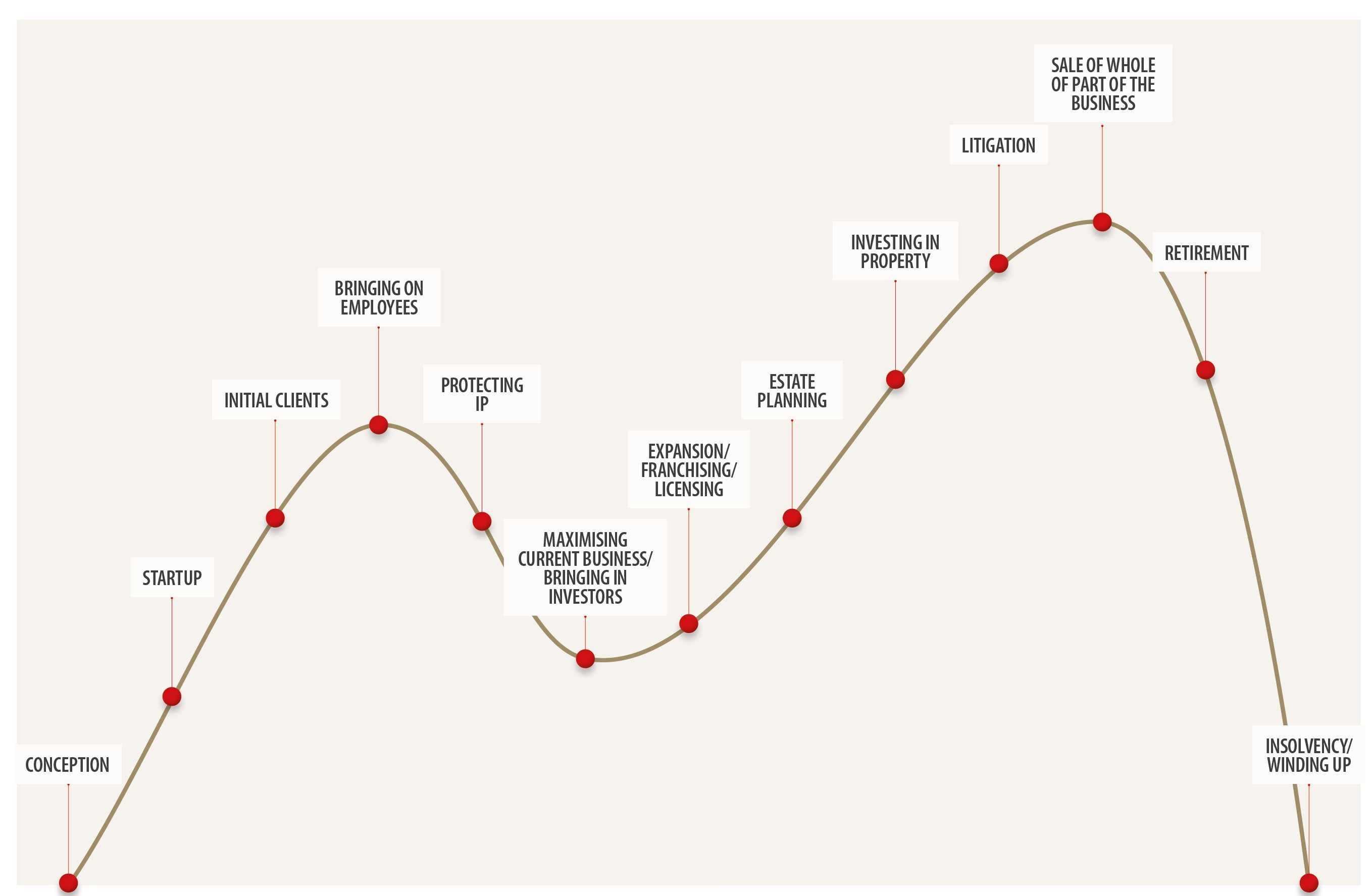 What Is The Business Legal Lifecycle
