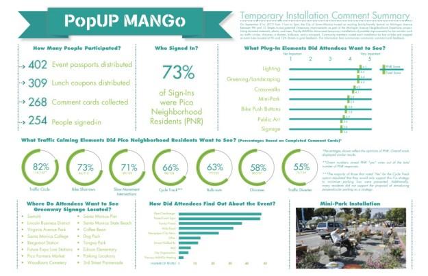 PopUpMANGo Summary Infographic