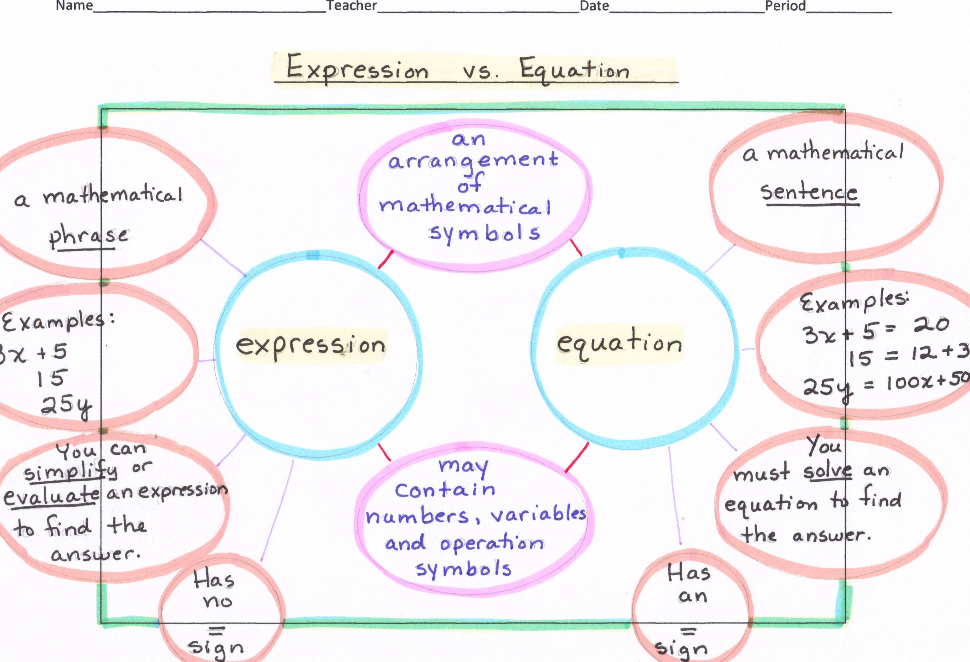 Math Algebra Double Bubble Map Expression Vs