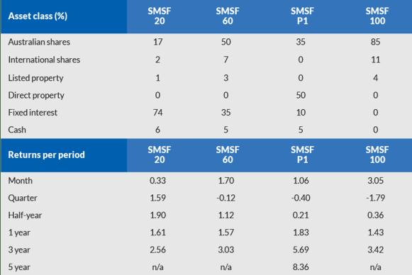 TN portfolio performance comparison May 2018