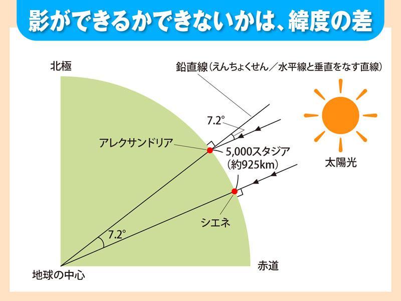 數學者はどうやって地球の周囲を測った?【3月14日は「數學の ...