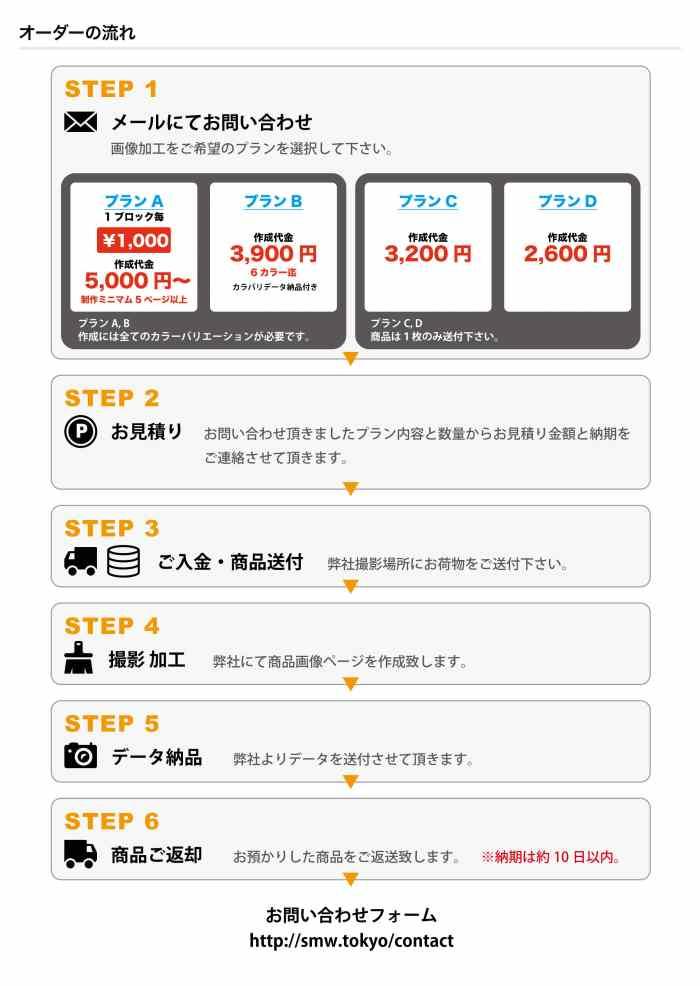 ECサイト 商品ページ作成 2600円〜 外国人モデルを使用したランディングページ