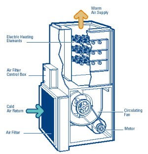 How Electric Furnaces Work | SMW Refrigeration and Heating, LLC