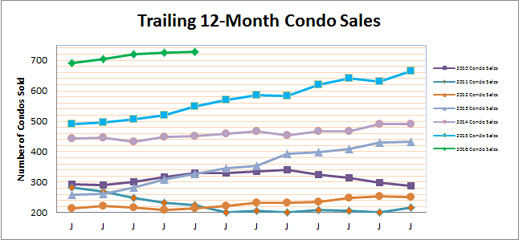 Smyrna Vinings Condo Sales May 2016