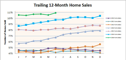 Smyrna Vinings Home Sales June 2016