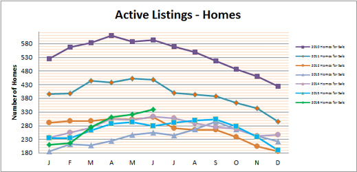 Smyrna Vinings Homes for Sale June 2016