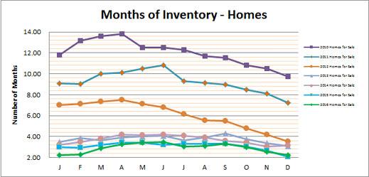 Smyrna Vinings Home Buyers - Months of Inventory Smyrna Vinings Real Estate Market