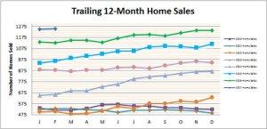 Smyrna Vinings Homes Sold February 2017