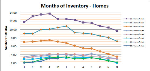 Smyrna Vinings Homes Months Inventory May 2017