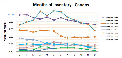 Smyrna Vinings Condos Months Inventory June 2017