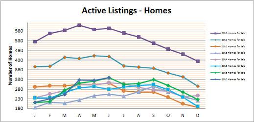 Smyrna Vinings Homes for Sale June 2017