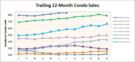 Smyrna Vinings Condo Sales July 2017