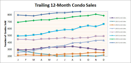 Smyrna Vinings Condo Sales September 2017