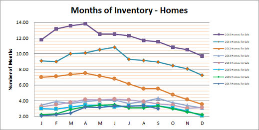 Smyrna Vinings Homes Months Inventory Septembe 2017