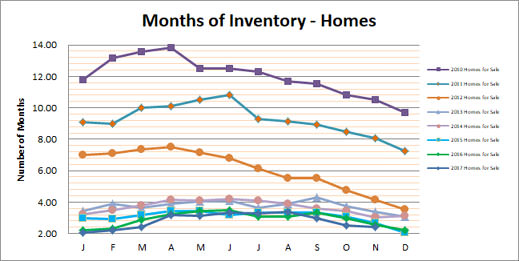 Smyrna Vinings Homes Months Inventory November 2017