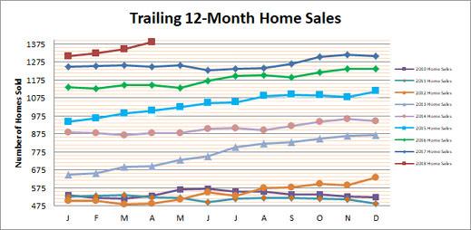 Smyrna Vinings Home Sales April 2018