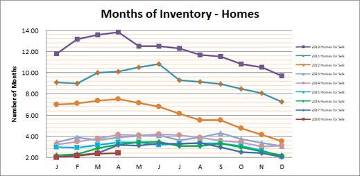 Smyrna Vinings Homes Months Inventory April 2018