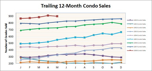 Smyrna Vinings Condo Sales May 2018