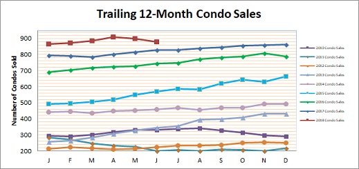 Smyrna Vinings Condo Sales June 2018